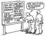 Primärenergien und Weltbevölkerung